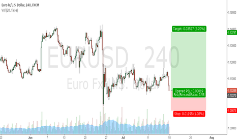 EURUSD: Long EURUSD at market open.