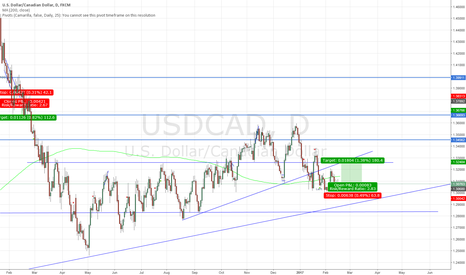 USDCAD: Twisted Views USDCAD