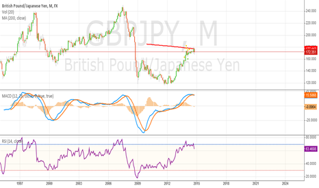 GBPJPY: Short is irresistible
