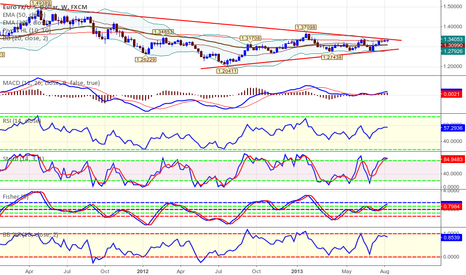 EURUSD: EUR/USD   Hammer signal for a sell off