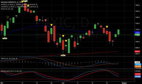 IXIC: NASDAQ   -   Contrastato