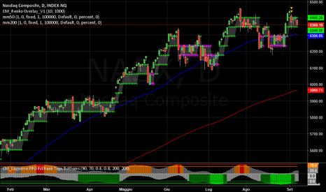 NASX: NASDAQ  -  Segni di stanchezza