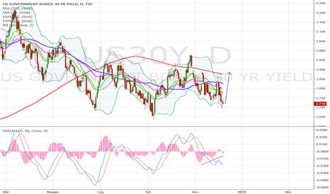 US30Y: rialzo dei rendimenti