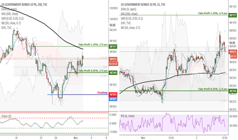 US10: US10 (4H) - want to take profits on 1/4 of my long position