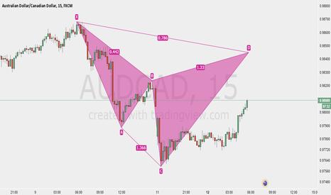 AUDCAD: Bear Cypher AUDCAD 15 Min Chart