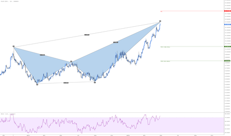 EURSEK: EURSEK Bearish Crab
