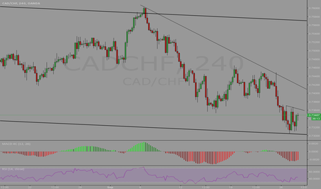 CADCHF: CADCHF Hit The Bottom?