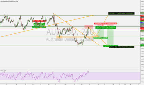 AUDUSD: AUDUSD POSSIBLE MOVES (Bearish for now)