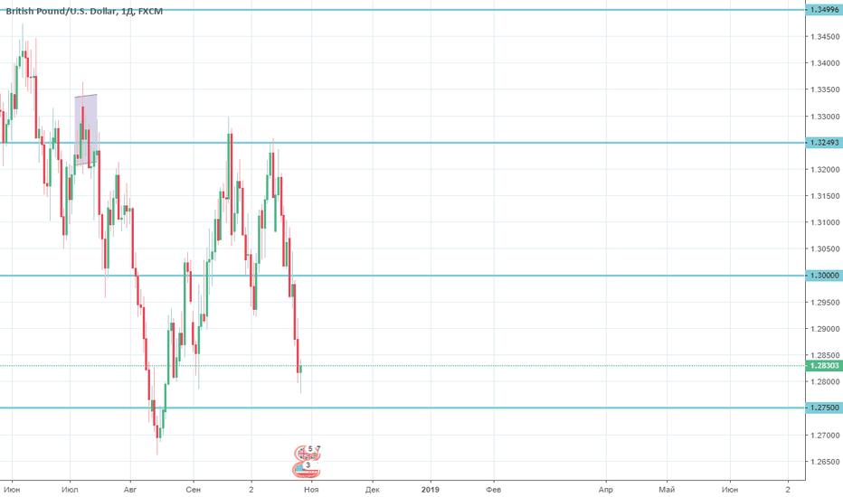 GBPUSD: GBP/USD доминирование медведей подходит к концу