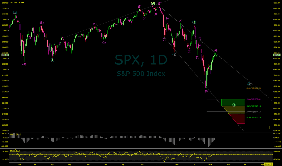 SPX: Did You Really Think VIX Will Remain Under 20 For Long?
