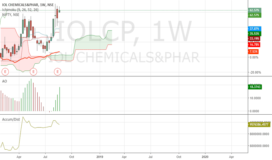 IOLCP: Buy IOL chemical on dips.