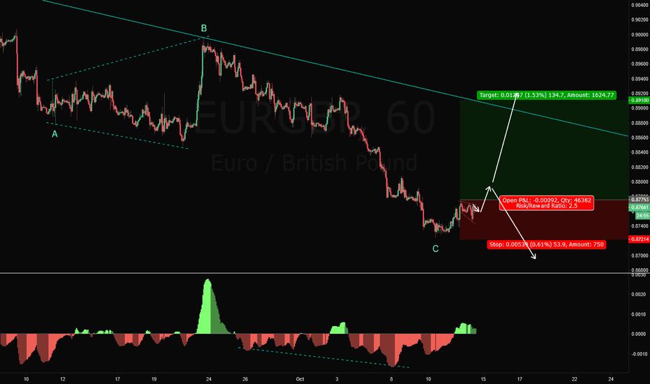 EURGBP: EURGBP Long Trade Setup