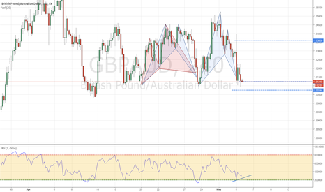 GBPAUD: ranging market strategy