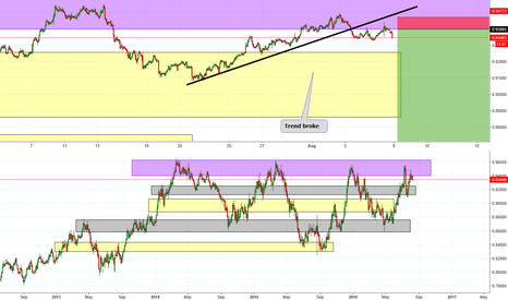 NZDCAD: Nzd rate cut & oil chart in update