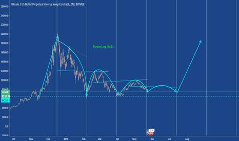 XBTUSD: BTC-USD MEANINGFULL CHART