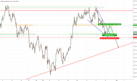 GBPJPY: GBP breaking up to continue down.