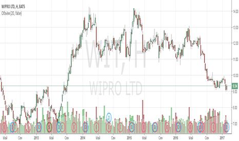 WIT: Анализ компании Wipro Ltd ADR