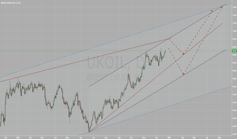 UKOIL: Brent over 70 by April\May '18
