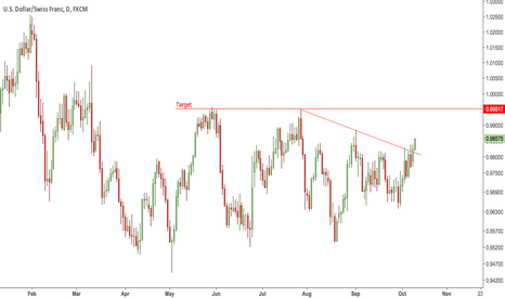 USDCHF: Swissy Breaks Out
