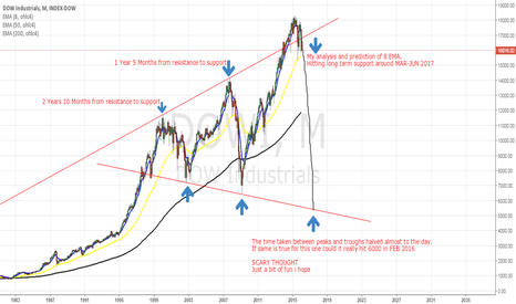 DJI: DOW WHERE IS IT HEADING AND HOW LONG TO GET THERE ?