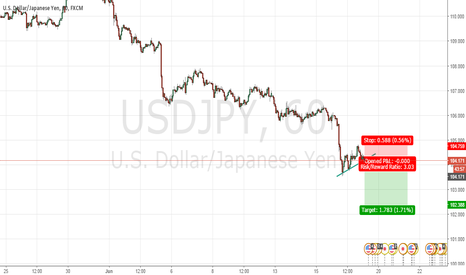 USDJPY: Easy things !! Flag