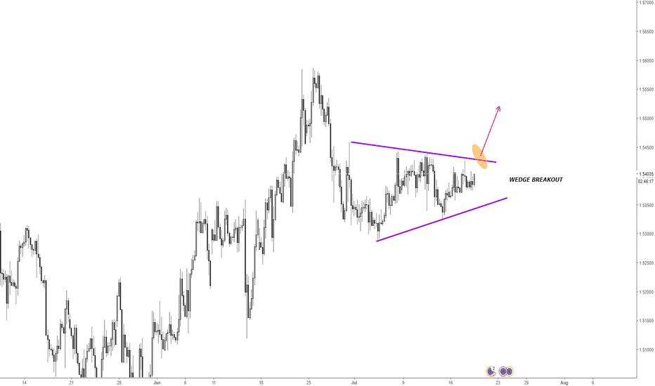 EURCAD: EURCAD Potential Long Opportunity