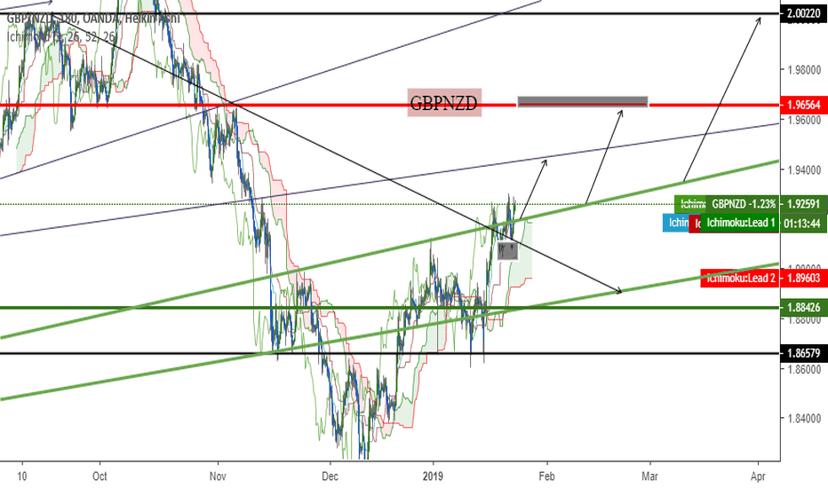 GBPNZD: gbpnzd will continue up