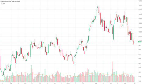 ZS1!: buy the SOYBEAN FUTURES