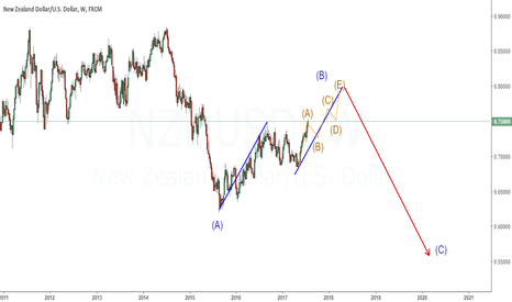 NZDUSD: A very big OUTLOOK