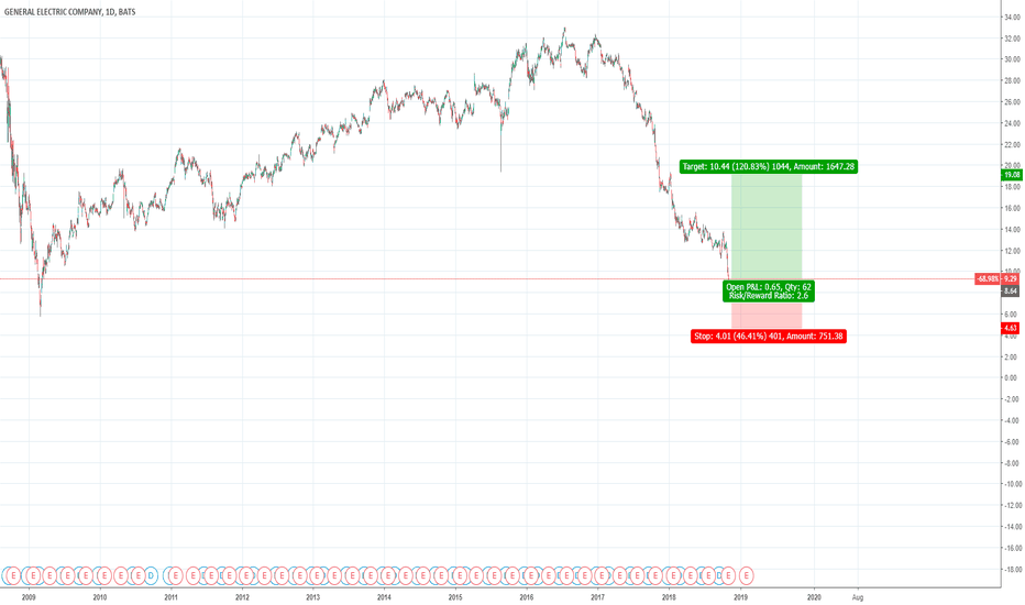 GE: GE approaching all time low