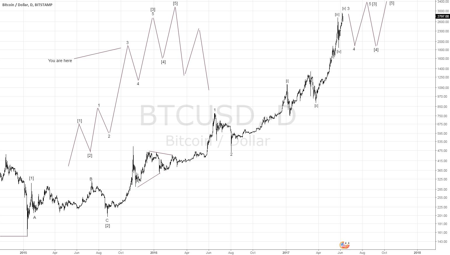 Elliott Wave Analysis of Bitcoin (BTCUSD)