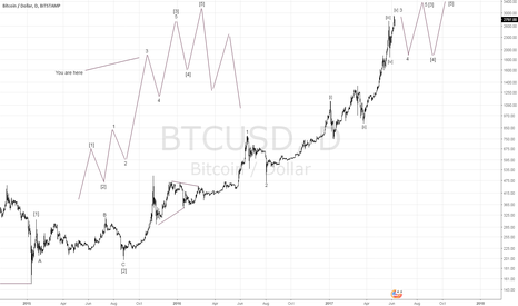 BTCUSD: Elliott Wave Analysis of Bitcoin (BTCUSD)
