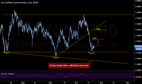 EURNZD: EURNZD Long Opportunity