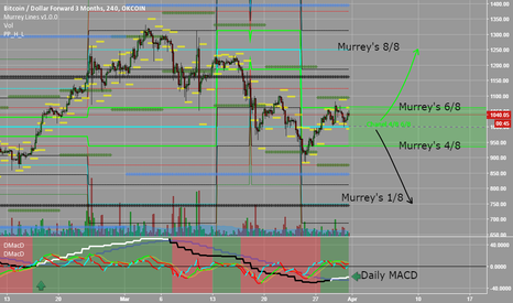 BTCUSD3M: Murrey's line and MACD strategy system (experimental)
