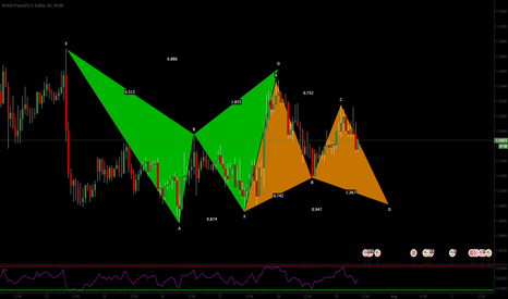 GBPUSD: GBPUSD: Bear Bat - Bull Gartley