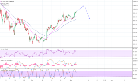 BTCUSD: I told a confused D4 in the comments the market will go to $10k