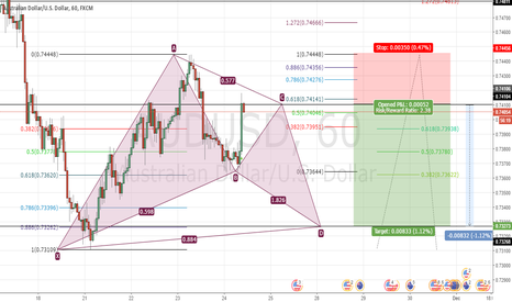 AUDUSD: AUDUSD bat pattern after directly the cypher patter
