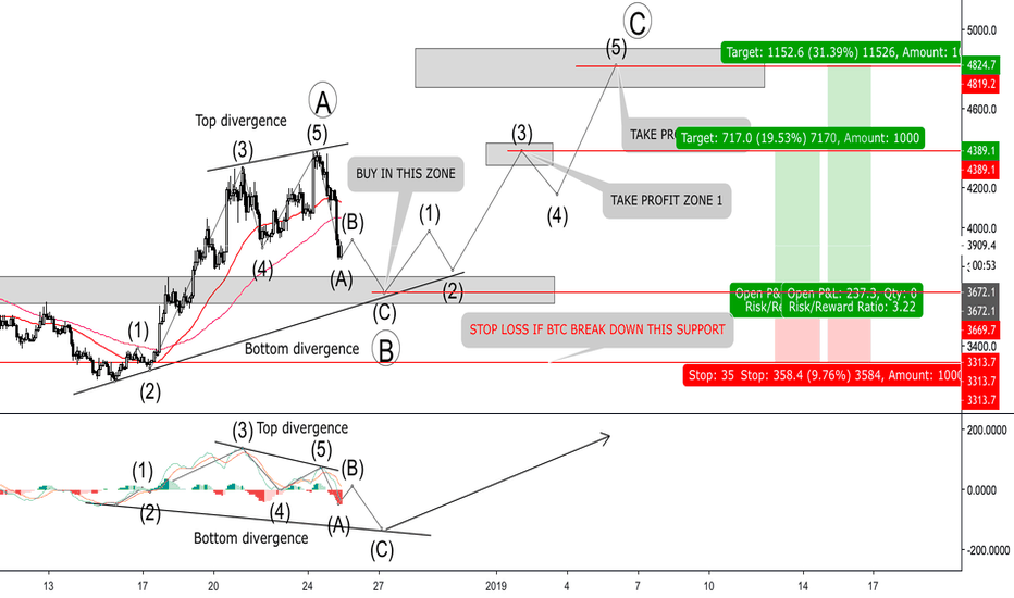 BTCUSD: BITCOIN - Which strategy and trend for Bitcoin right now ?