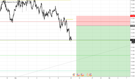USDJPY: USDJPY sell limit