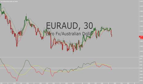 EURAUD: EUR/AUD SHORT SETUP