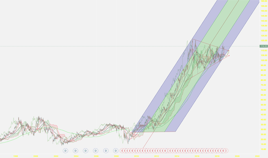 DIS: DSNY broke it's wedge to the upside. Likely to spike.