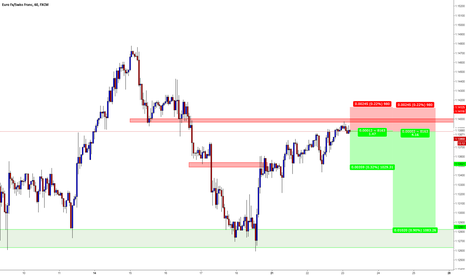 EURCHF: EURCHF / H1 / Support and Resistance