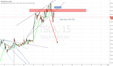 TSLA: Maybe TSLA Long | Now>Early 2017