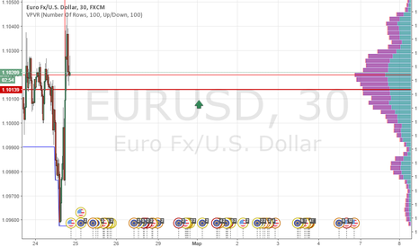 EURUSD: Короткая позиция по EUR|USD