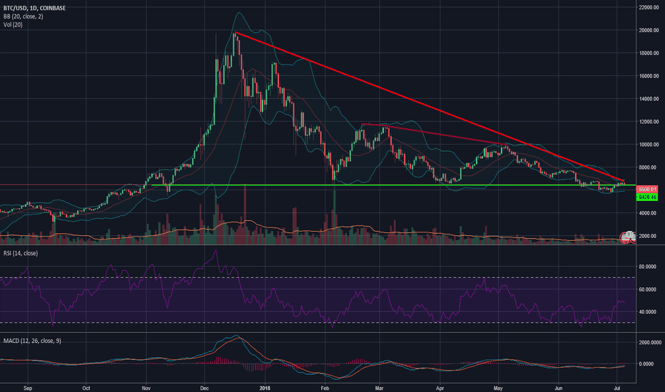 BTCUSD: Voice of reason? Common sense? Where are you? IDEA to ponder.
