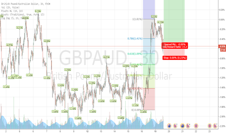 GBPAUD: GBPUSD BUY 15:1 REWARD TO RISK !!!