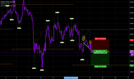 XAUUSD: Shorting Gold, Break of the yellow line
