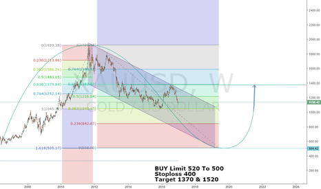 XAUUSD: Gold Buying Area For Long Term 520 $$$ Per Once