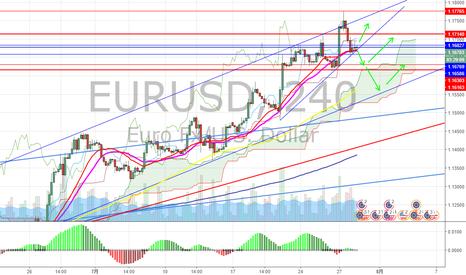 EURUSD: ユーロドル調整してさらに上?
