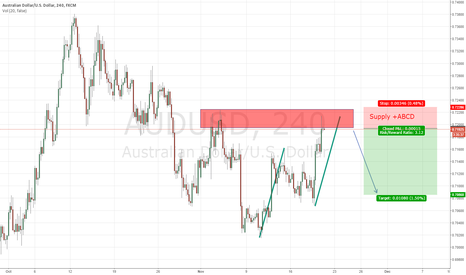 AUDUSD: AUDUSD - Supply Zone + ABCD (1:1) - short with trend